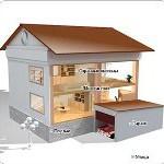Рынок «Умных Домов»